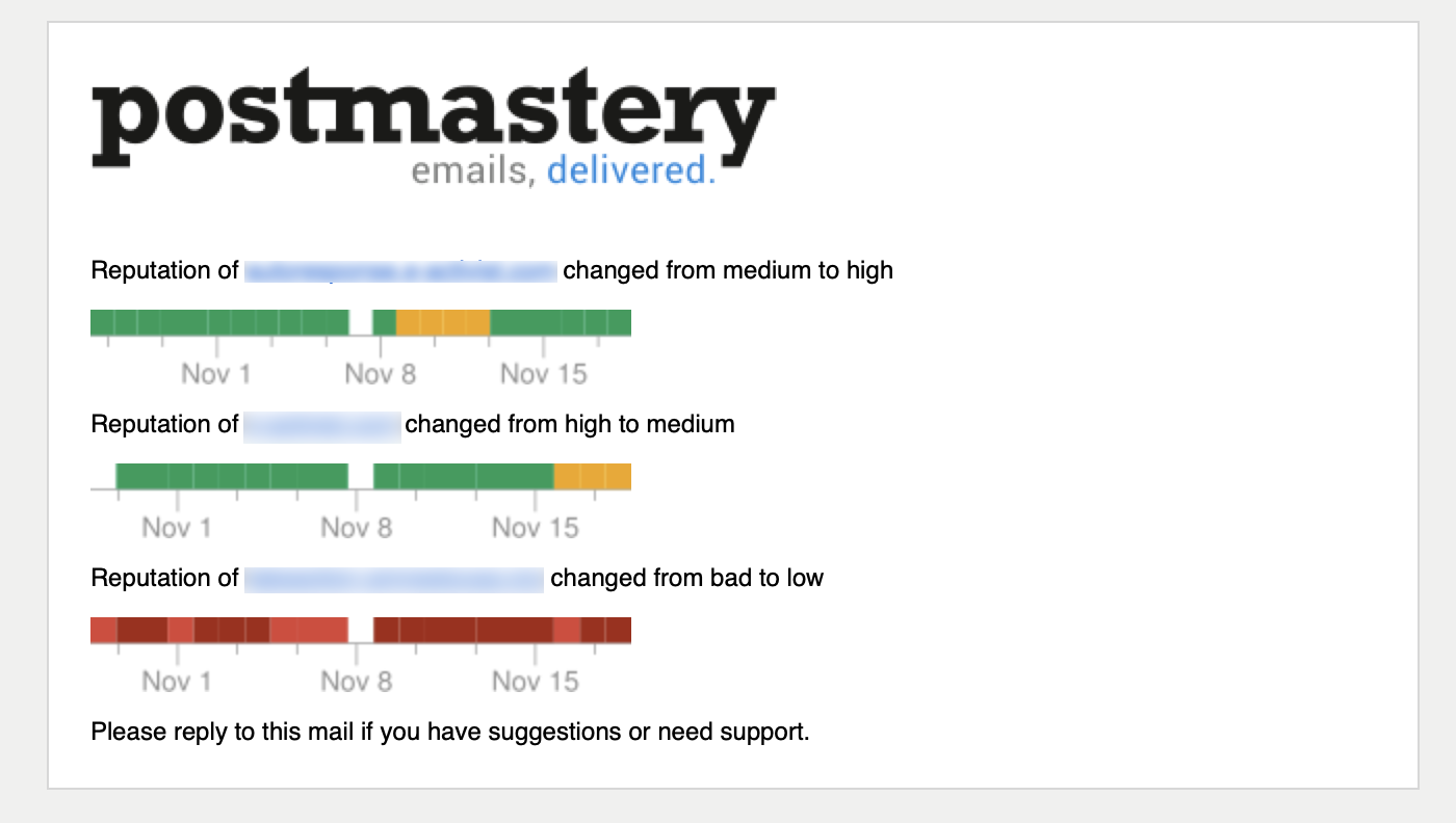 Postmastery emails delivered
