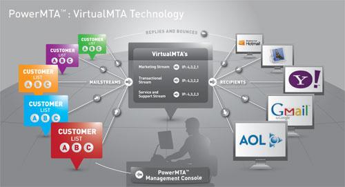 PowerMTA: VirtualMTA Technology