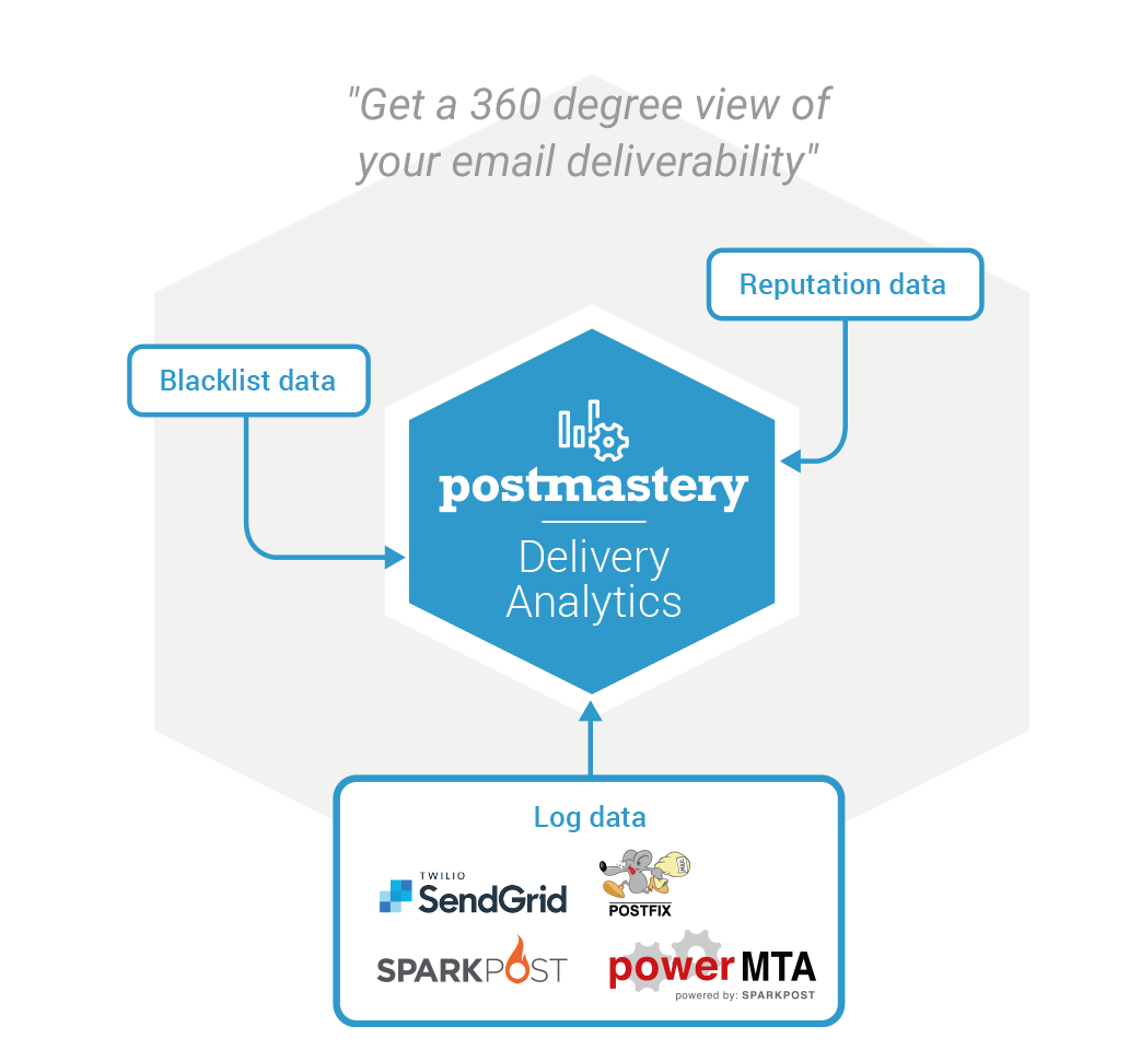 Postmastery_Delivery_analytics