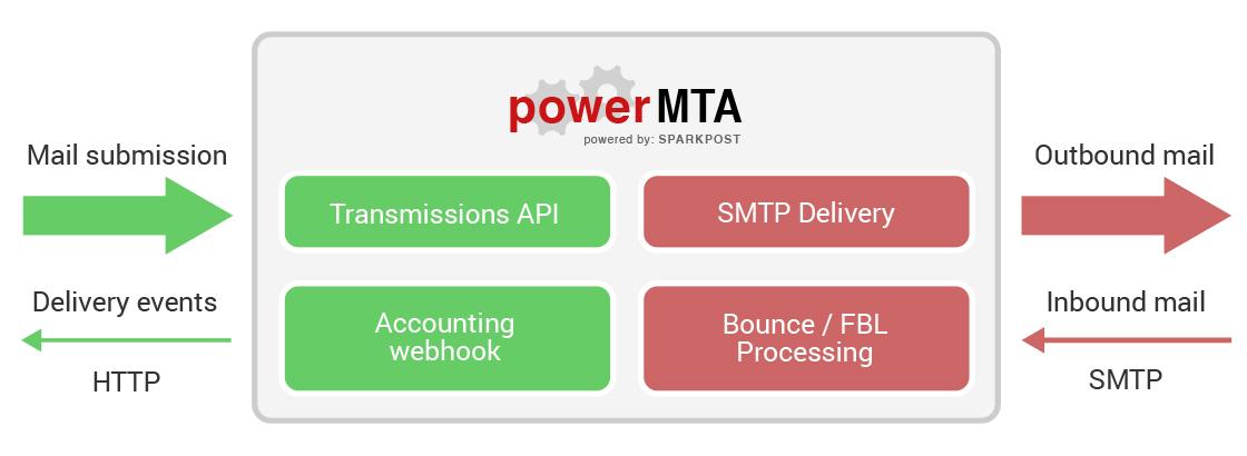 PowerMTA Transmissions API